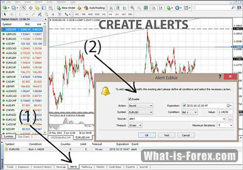 N forex indicator email alerts